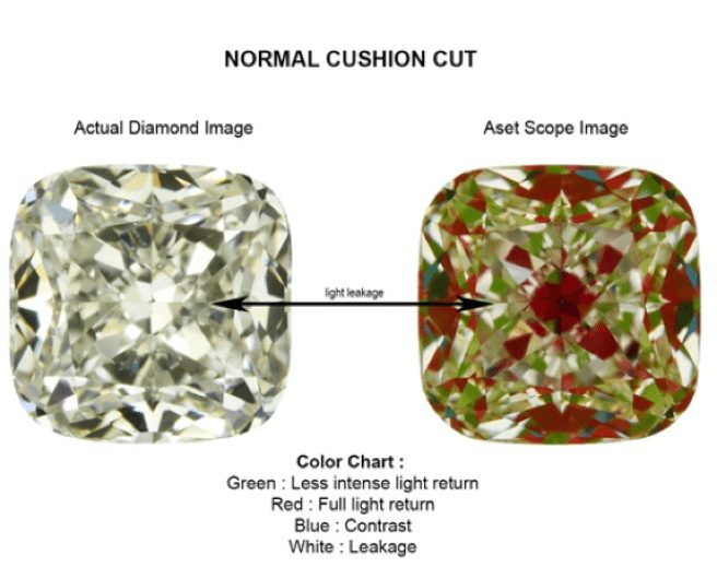 Normal Cushion Cut Diamonds
