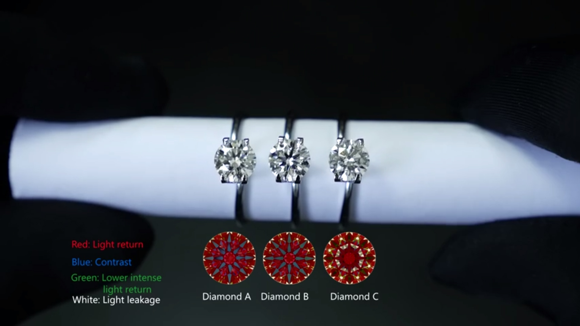 Why do these 3 diamonds look so different? (Super Ideal Cut vs Ideal Cut vs GIA triple EXC)