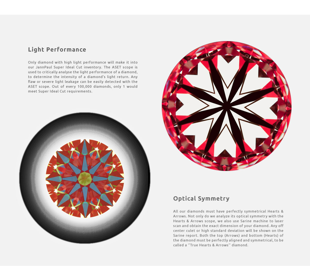 Diamond Light performance and Optical Symmetry